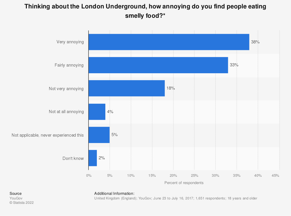 Statistic: Thinking about the London Underground, how annoying do you find people eating smelly food?* | Statista