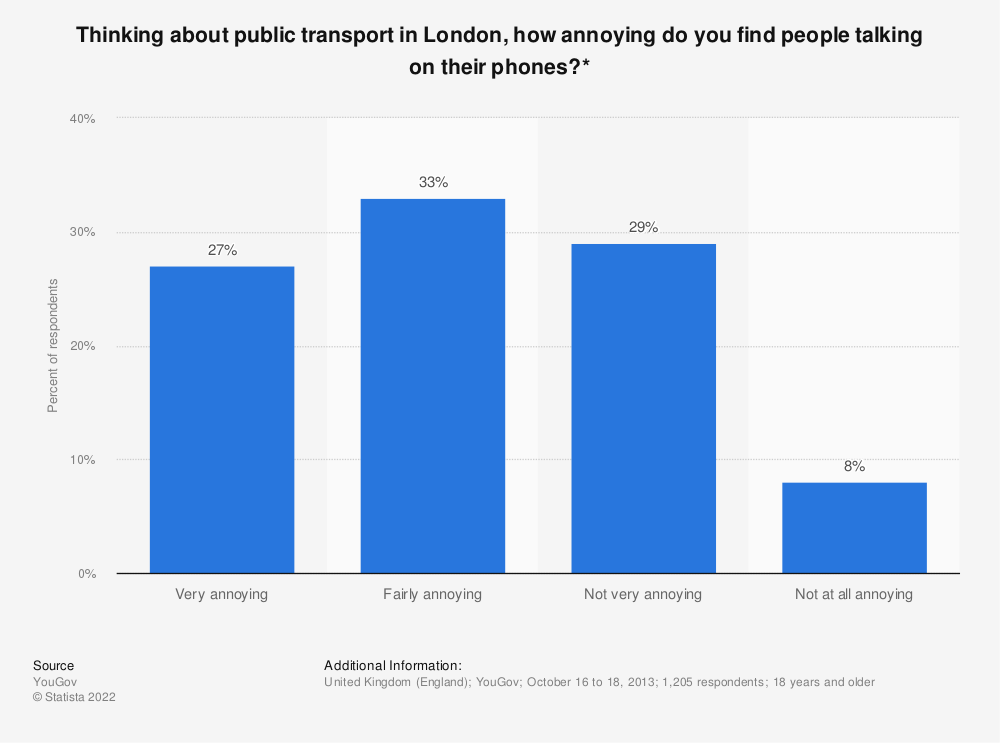 Statistic: Thinking about public transport in London, how annoying do you find people talking on their phones?* | Statista