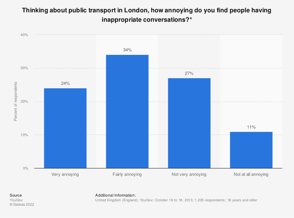 Statistic: Thinking about public transport in London, how annoying do you find people having inappropriate conversations?* | Statista
