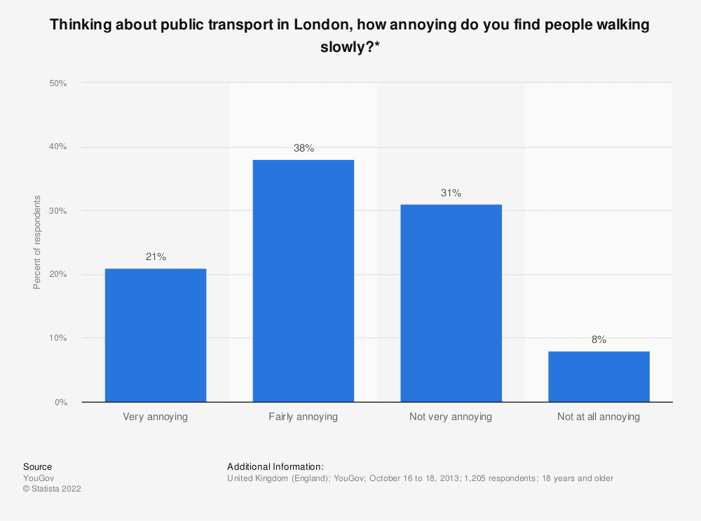 Statistic: Thinking about public transport in London, how annoying do you find people walking slowly?* | Statista