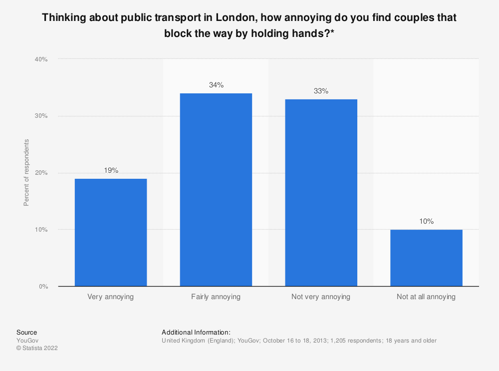 Statistic: Thinking about public transport in London, how annoying do you find couples that block the way by holding hands?* | Statista