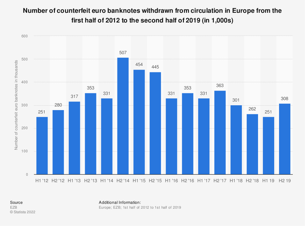 Statistic: Number of counterfeit euro banknotes withdrawn from circulation in Europe from the first half of 2012 to the second half of 2019 (in 1,000s) | Statista