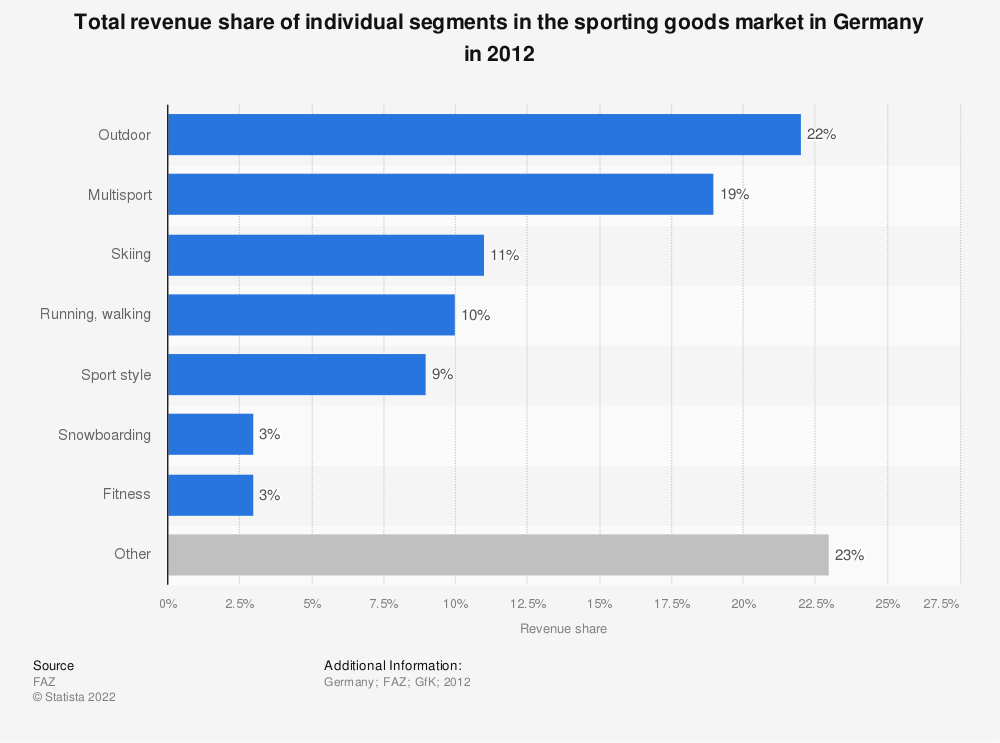Statistic: Total revenue share of individual segments in the sporting goods market in Germany in 2012 | Statista