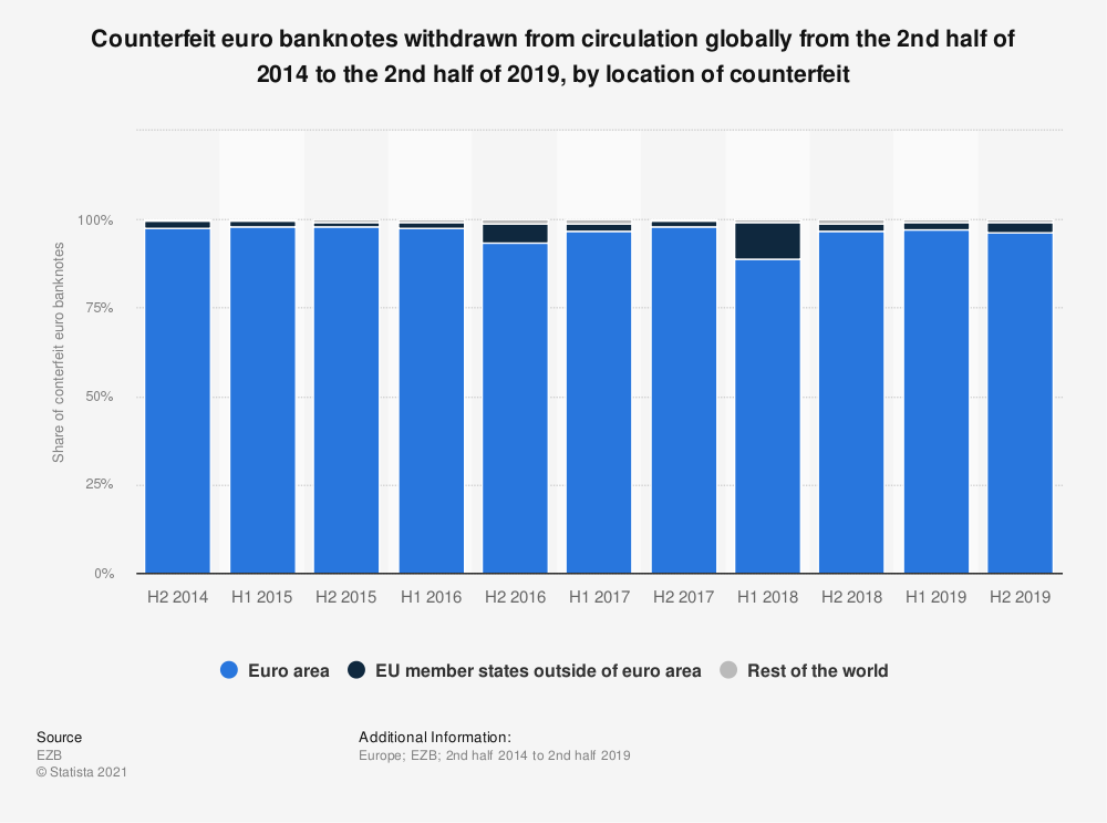 Statistic: Counterfeit euro banknotes withdrawn from circulation globally from the 2nd half of 2014 to the 1st half of 2019, by location of counterfeit | Statista