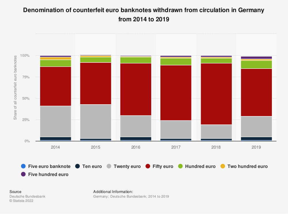 Statistic: Denomination of counterfeit euro banknotes withdrawn from circulation in Germany from 2014 to 2018 | Statista