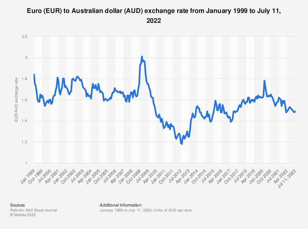 Statistic: Euro (EUR) to Australian dollar (AUD) annual average exchange rate from 1999 to 2019 | Statista