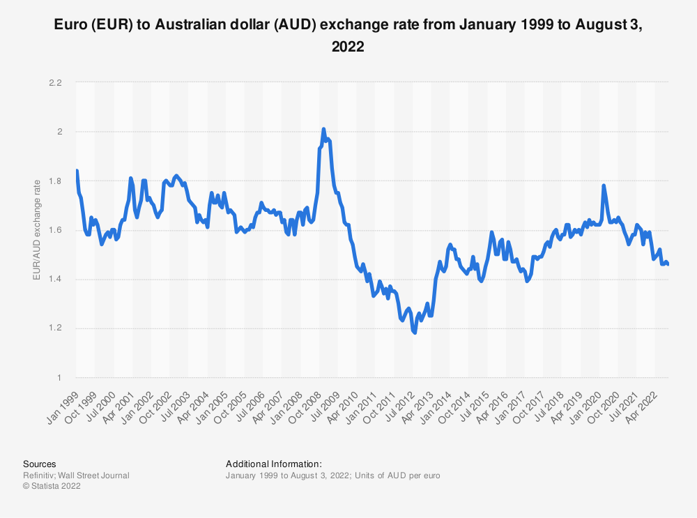 Eur Aud Annual Average Exchange Rate 1999 2018 Statistic