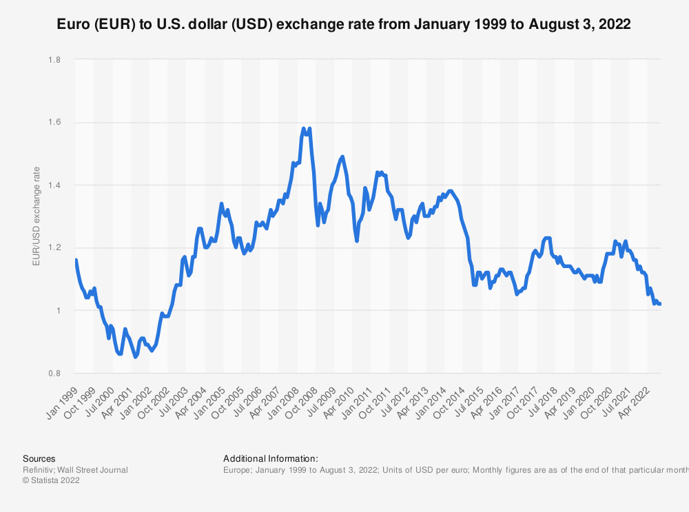 Statistic: Euro (EUR) to U.S. dollar (USD) annual average exchange rate from 1999 to 2019 | Statista