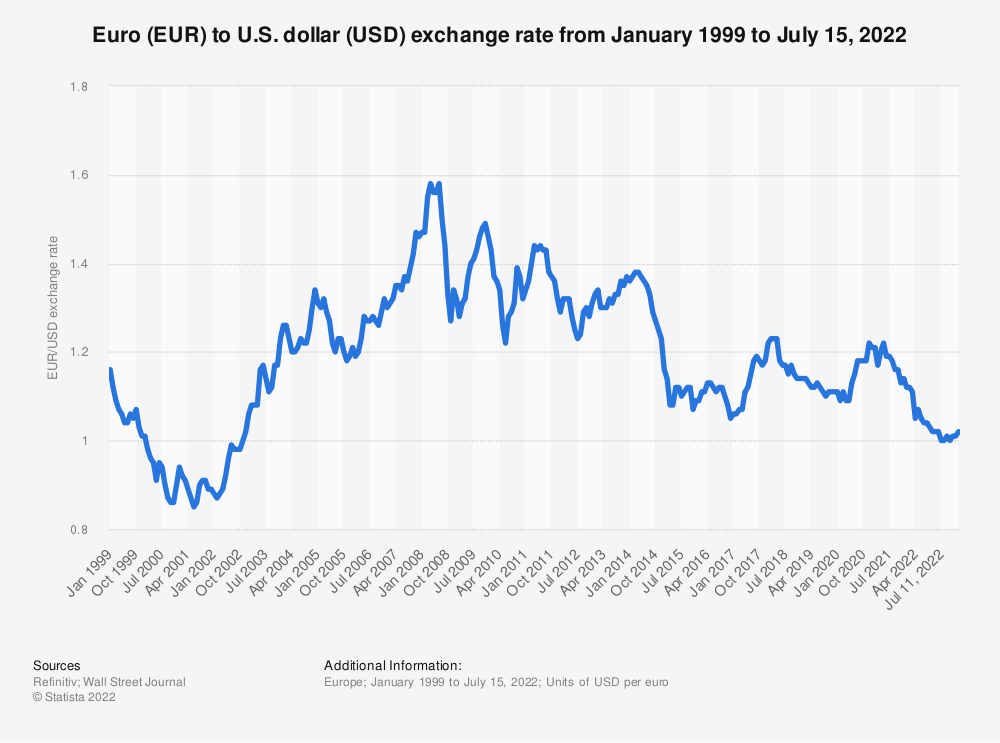 Euro To Us Dollar Exchange Rate 1999 2017 Statista
