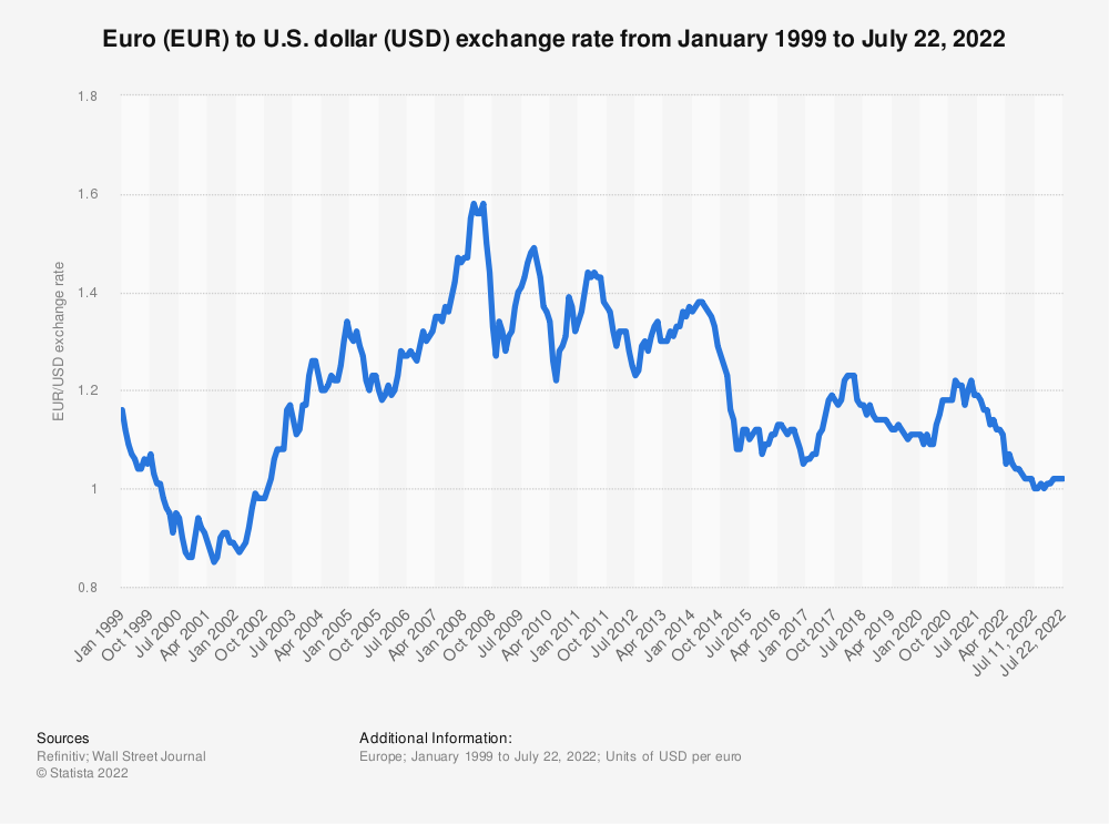 Euro To U S Dollar Exchange Rate 1999 2017 Statista