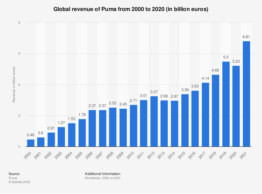 Statistic: Global revenue of Puma from 2000 to 2018 (in billion euros) | Statista