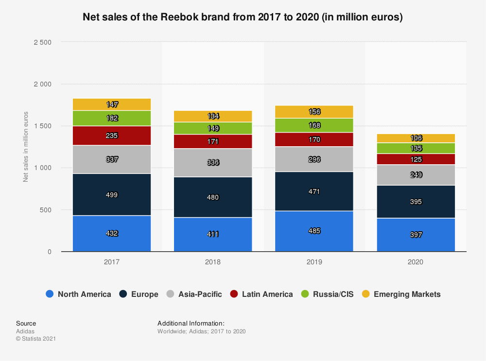 Statistic: Net sales of the Reebok brand from 2017 to 2019 (in million euros) | Statista