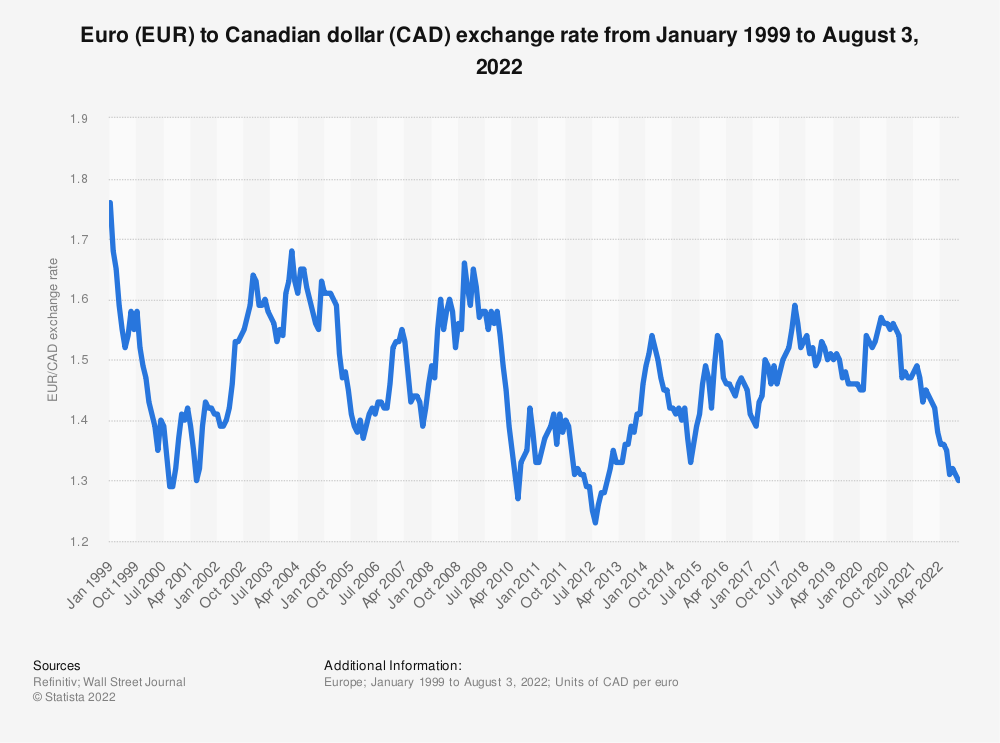 Statistic: Euro (EUR) to Canadian dollar (CAD) average annual exchange rate from 1999 to 2019 | Statista