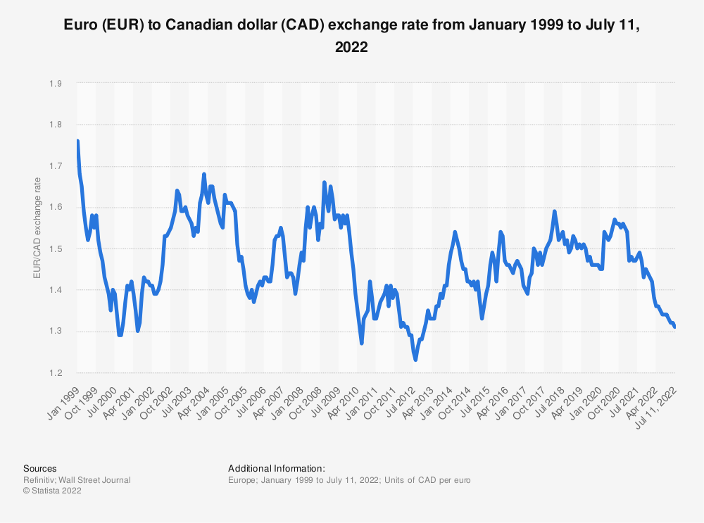 Eur Cad Average Annual Exchange Rate 1999 2018 Statistic