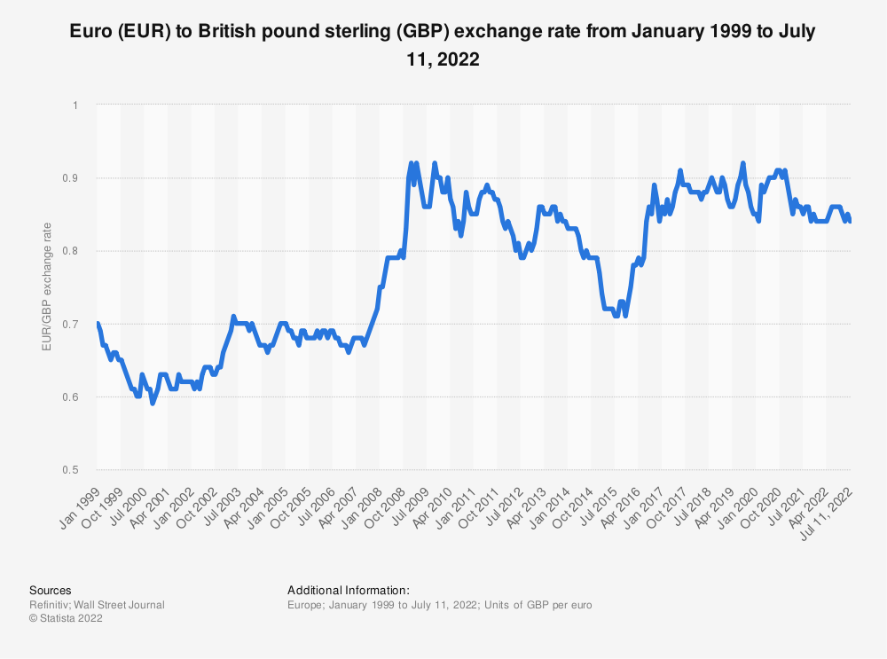 Statistic: Euro (EUR) to British pound sterling (GBP) average annual exchange rate from 1999 to 2015 | Statista