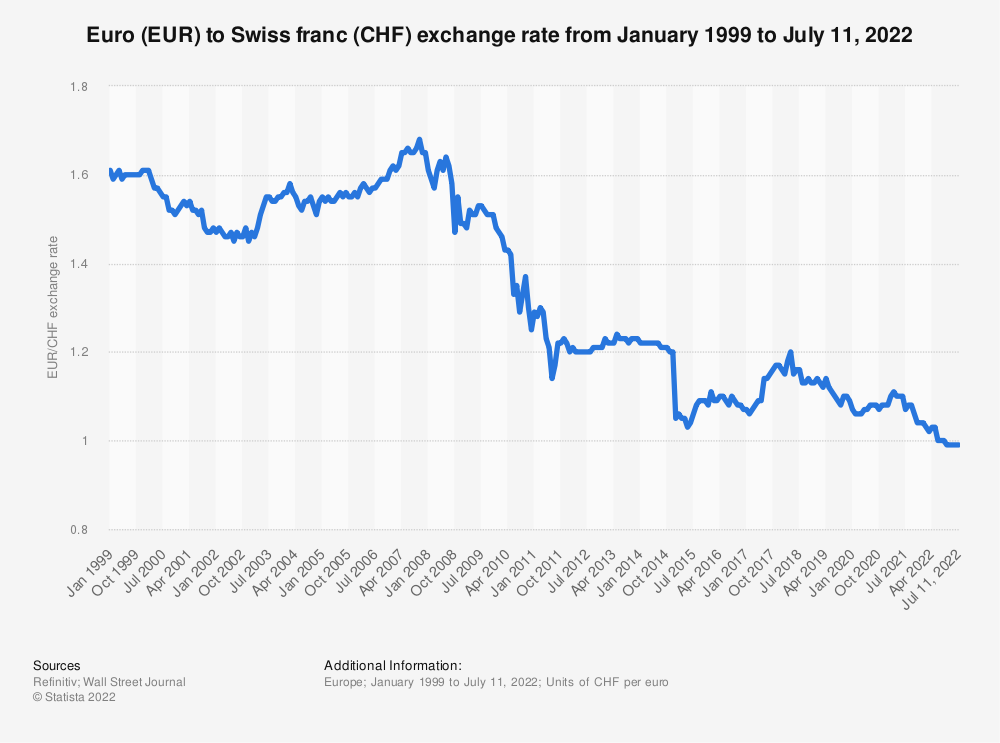 Statistic: Euro (EUR) to Swiss franc (CHF) average annual exchange rate from 1999 to 2019 | Statista