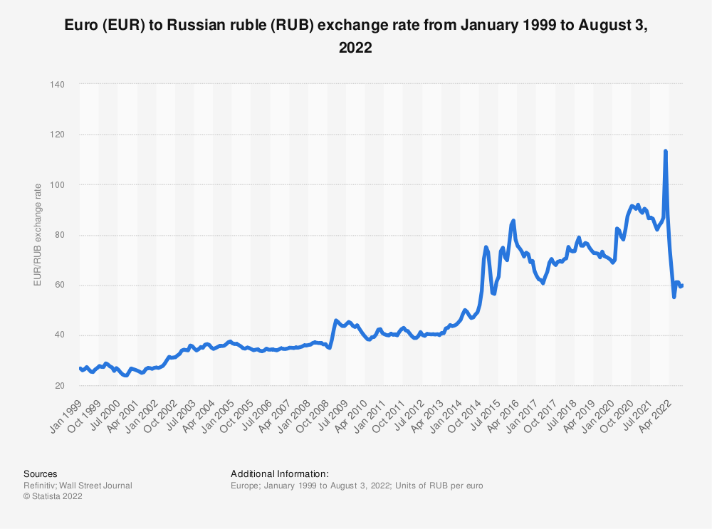 Statistic: Euro (EUR) to Russian ruble (RUB) average annual exchange rate from 1999 to 2019 | Statista