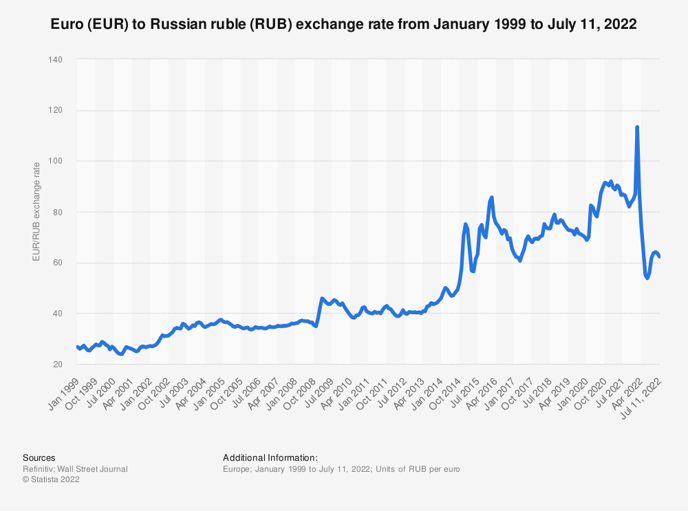 Eur Rub Average Annual Exchange Rate 1999 2018 Statistic