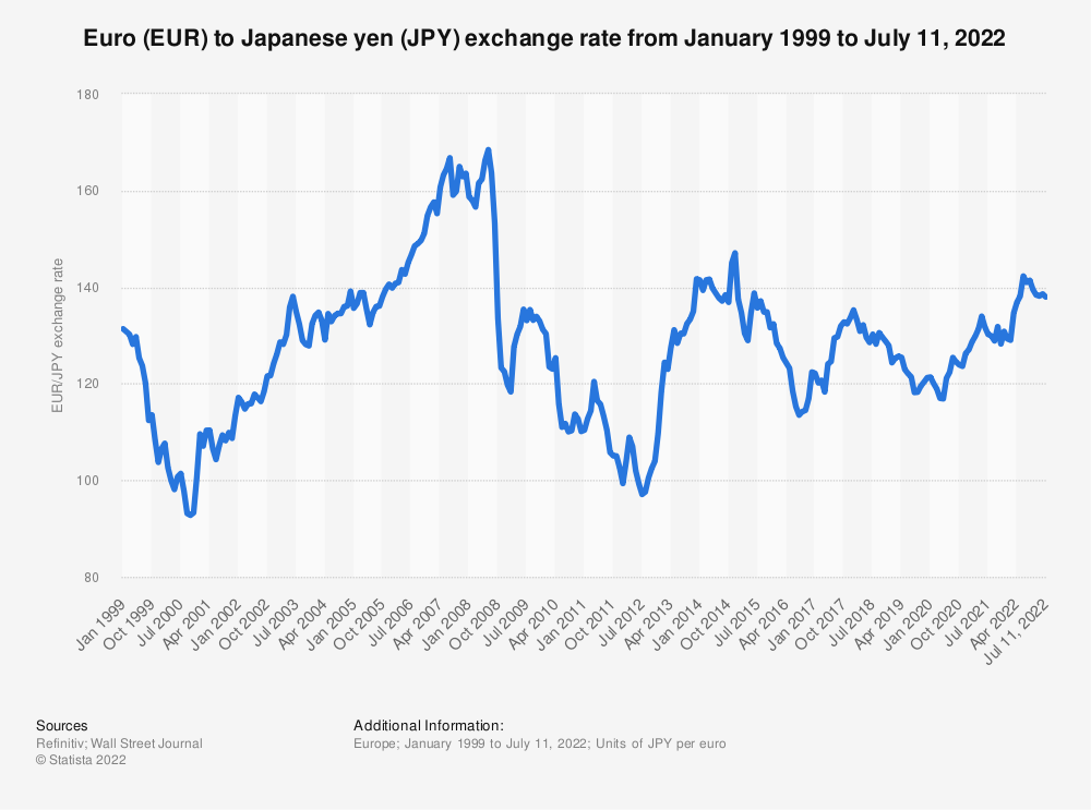 Statistic: Euro (EUR) to Japanese yen (JPY) average annual exchange rate from 1999 to 2019   Statista