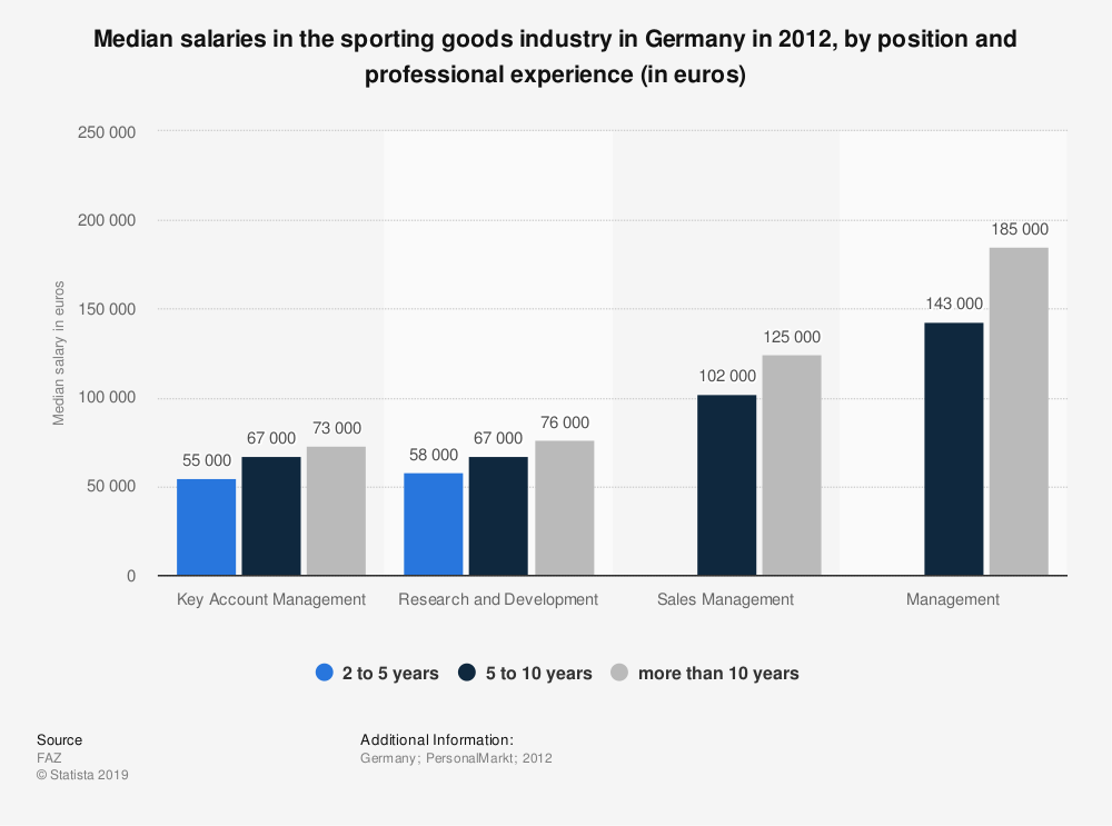 Statistic: Median salaries in the sporting goods industry in Germany in 2012, by position and professional experience (in euros) | Statista