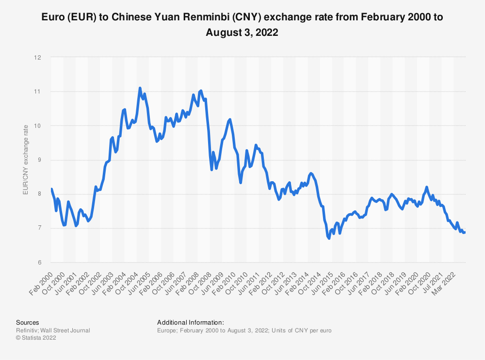 Statistic: Euro (EUR) to Chinese Yuan Renminbi (CNY) average annual exchange rate from 2001 to 2019 | Statista