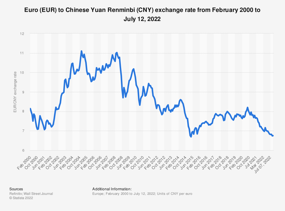 Eur Cny Average Annual Exchange Rate 2001 2018 Statistic