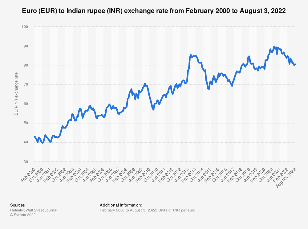 Eur Inr Average Annual Exchange Rate 2001 2018 Statistic