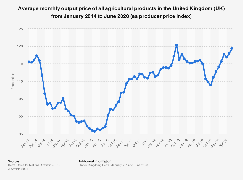 Statistic: Average monthly output price of all agricultural products in the United Kingdom (UK) from April 2014 to March 2018 (as producer price index) | Statista
