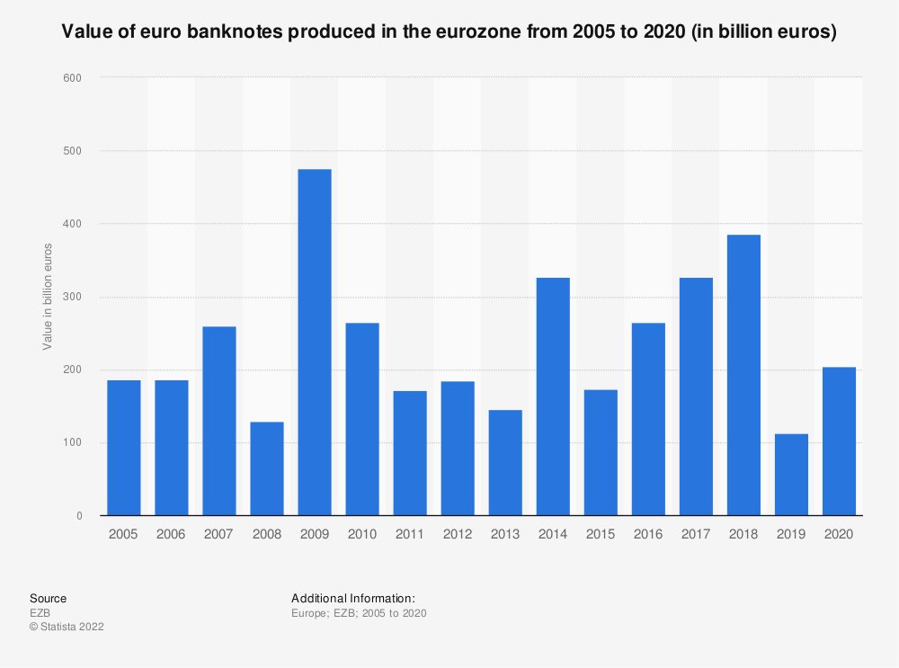Statistic: Value of euro banknotes produced in the eurozone from 2005 to 2019 (in billion euros) | Statista
