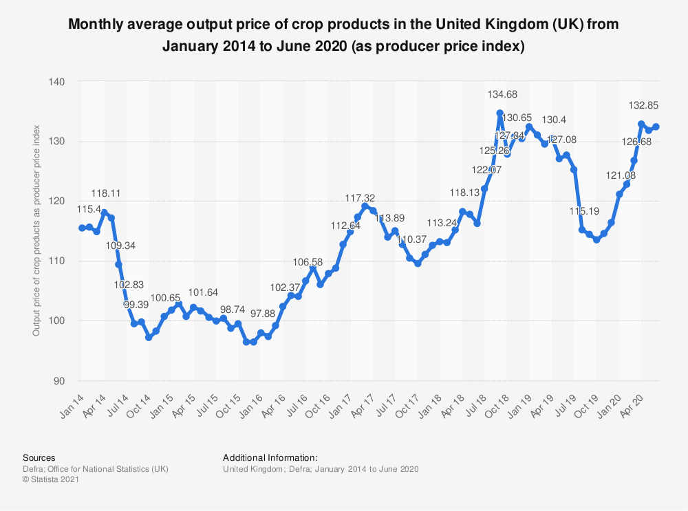 Statistic: Monthly average output price of crop products in the United Kingdom (UK) from April 2014 to March 2018 (as producer price index) | Statista