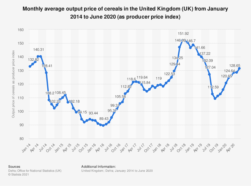 Statistic: Monthly average output price of cereals in the United Kingdom (UK) from April 2014 to March 2018 (as producer price index) | Statista