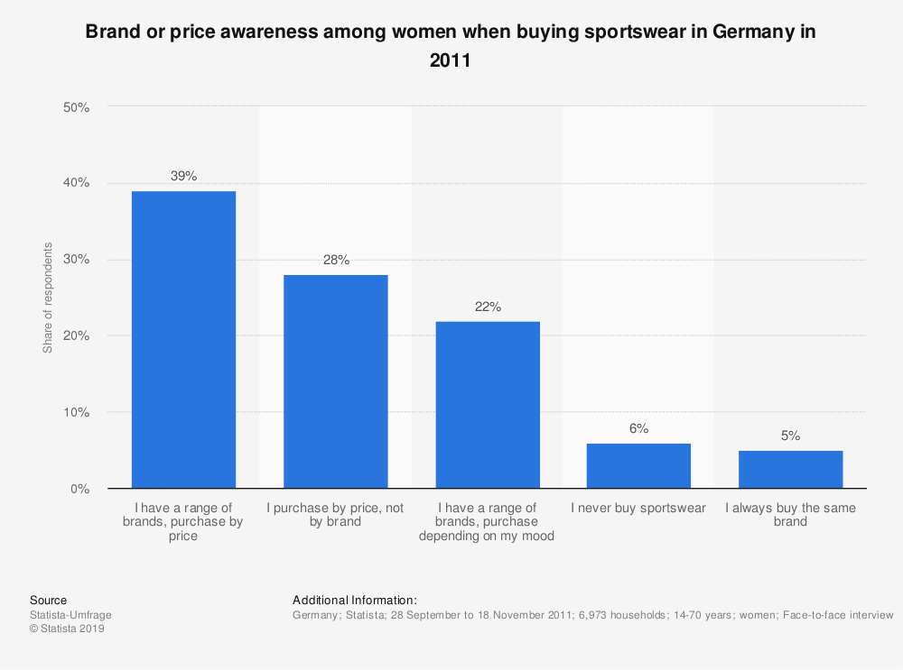 Statistic: Brand or price awareness among women when buying sportswear in Germany in 2011 | Statista