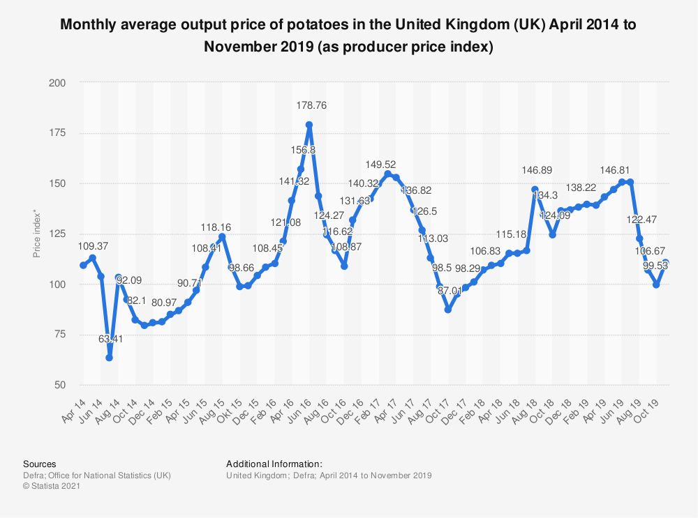 Statistic: Monthly average output price of potatoes in the United Kingdom (UK) April 2014 to March 2018 (as producer price index) | Statista