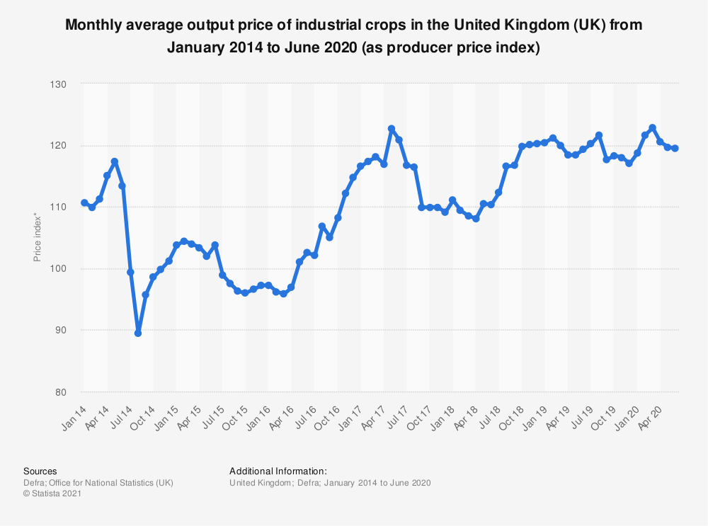 Statistic: Monthly average output price of industrial crops in the United Kingdom (UK) from April 2014 to March 2018 (as producer price index) | Statista