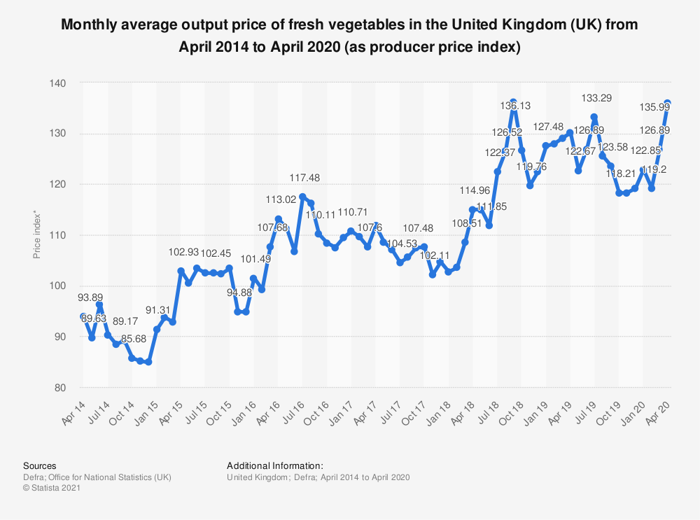Statistic: Monthly average output price of fresh vegetables in the United Kingdom (UK) from April 2014 to August 2017 (as producer price index) | Statista