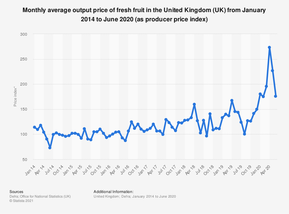 Statistic: Monthly average output price of fresh fruit in the United Kingdom (UK) from April 2014 to March 2018 (as producer price index) | Statista
