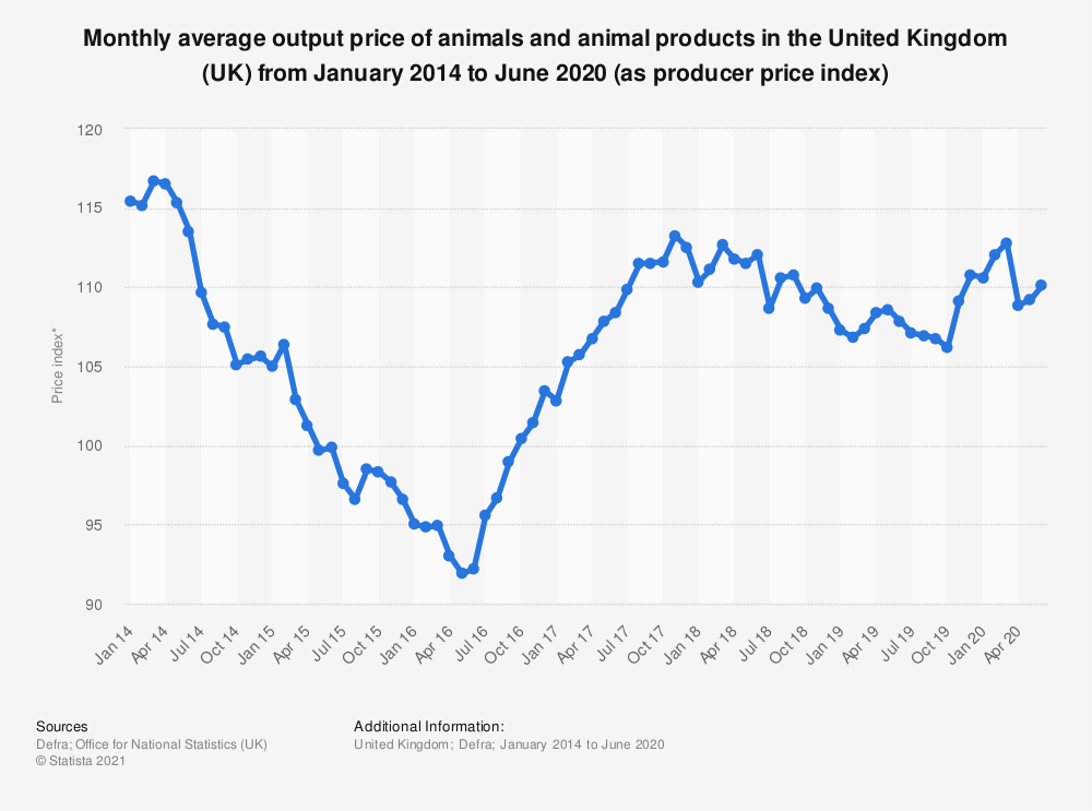 Statistic: Monthly average output price of animals and animal products in the United Kingdom (UK) from January 2014 to June 2020 (as producer price index) | Statista