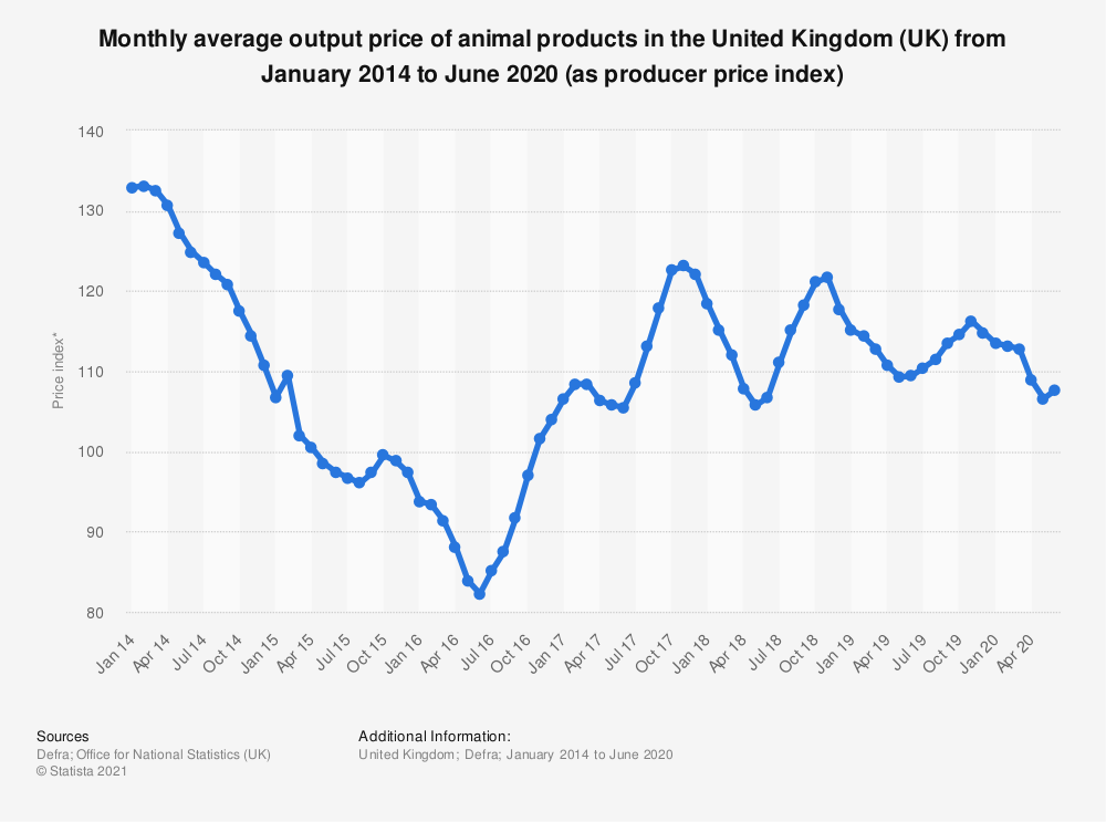Statistic: Monthly average output price of animal products in the United Kingdom (UK) from January 2014 to June 2020 (as producer price index) | Statista