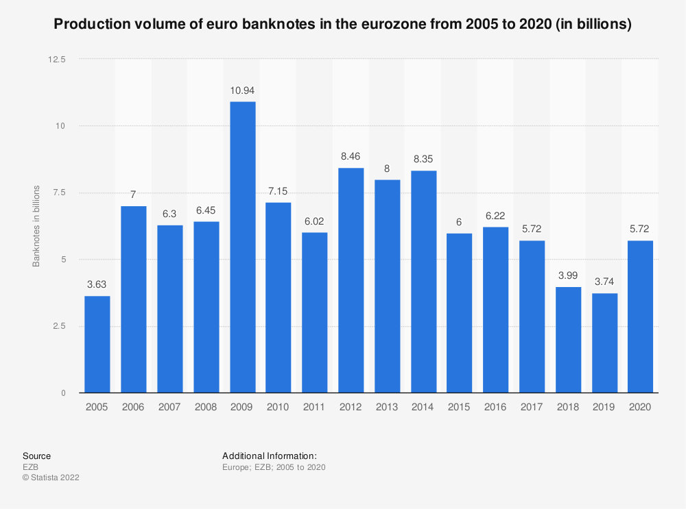Statistic: Production volume of euro banknotes in the eurozone from 2005 to 2019 (in billions) | Statista