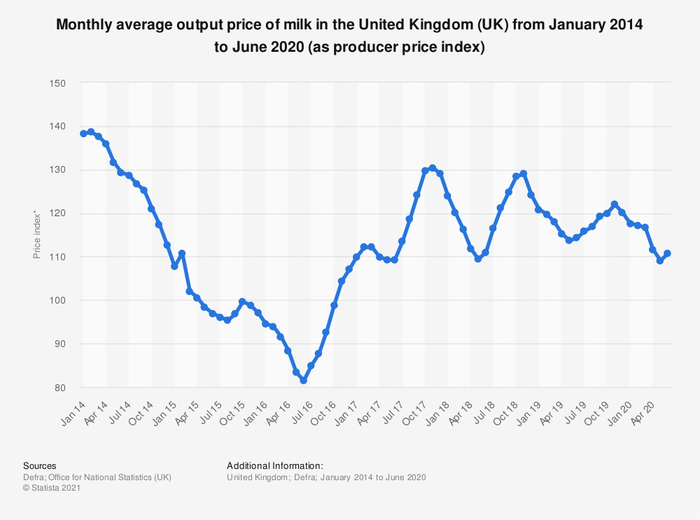 Statistic: Monthly average output price of milk in the United Kingdom (UK) from April 2014 to March 2018 (as producer price index) | Statista