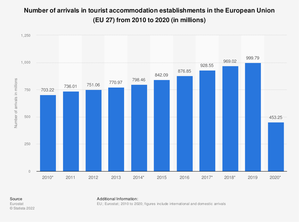 Statistic: Number of arrivals in tourist accommodation in the European Union (28 countries) from 2009 to 2017* (in millions) | Statista