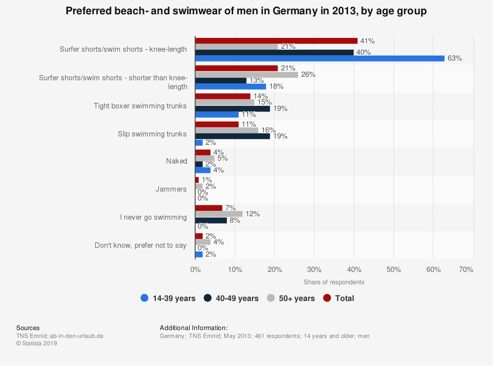 Statistic: Preferred beach- and swimwear of men in Germany in 2013, by age group | Statista