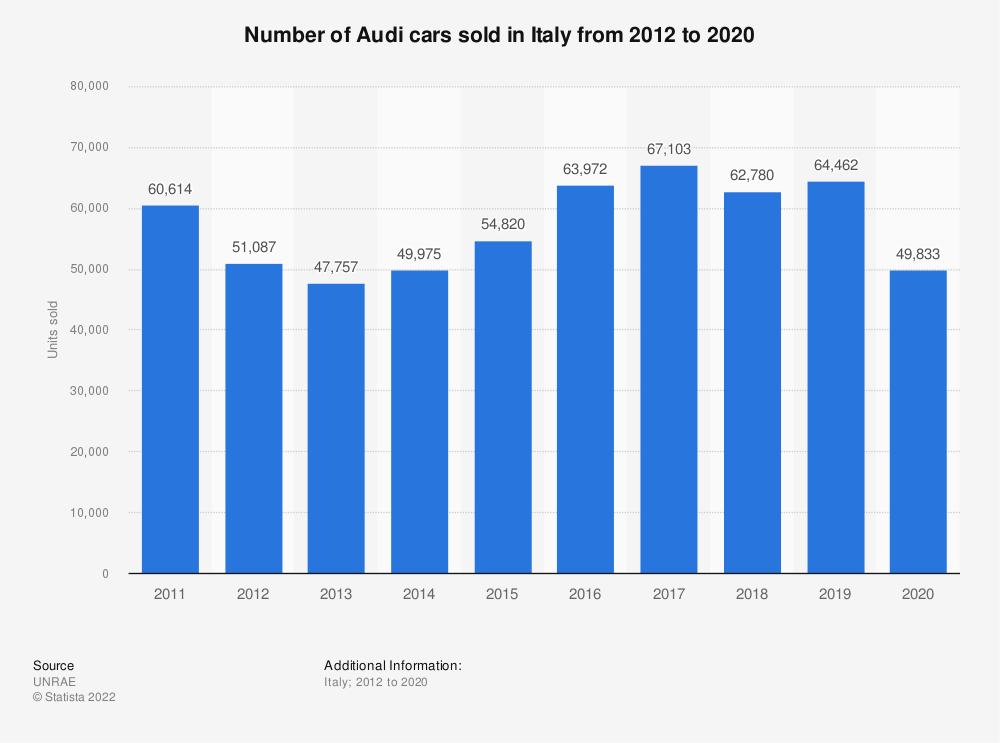 Statistic: Number of Audi cars sold in Italy from 2012 to 2019 | Statista
