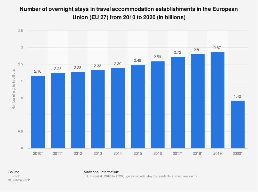 Statistic: Number of overnight stays in travel accommodation in the European Union (EU-28) from 2007 to 2019 (in billions) | Statista