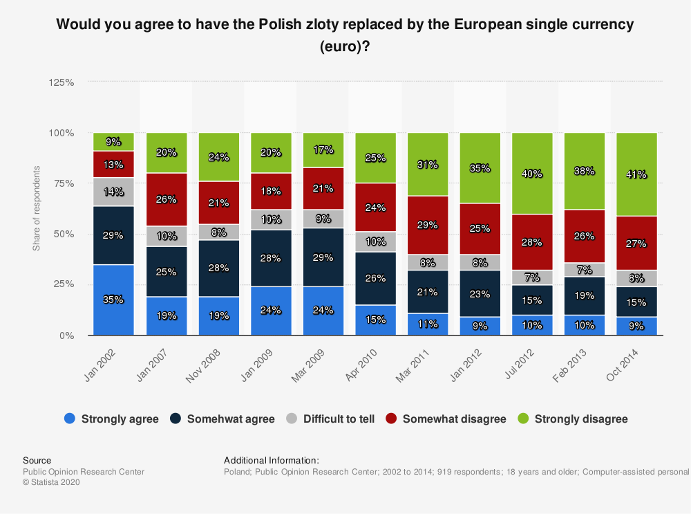 Statistic: Would you agree to have the Polish zloty replaced by the European single currency (euro)? | Statista
