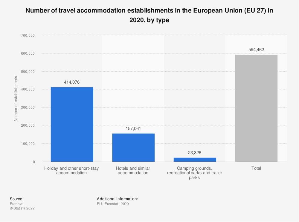 Statistic: Number of travel accommodation establishments in the European Union (EU-28) in 2015, by type* | Statista