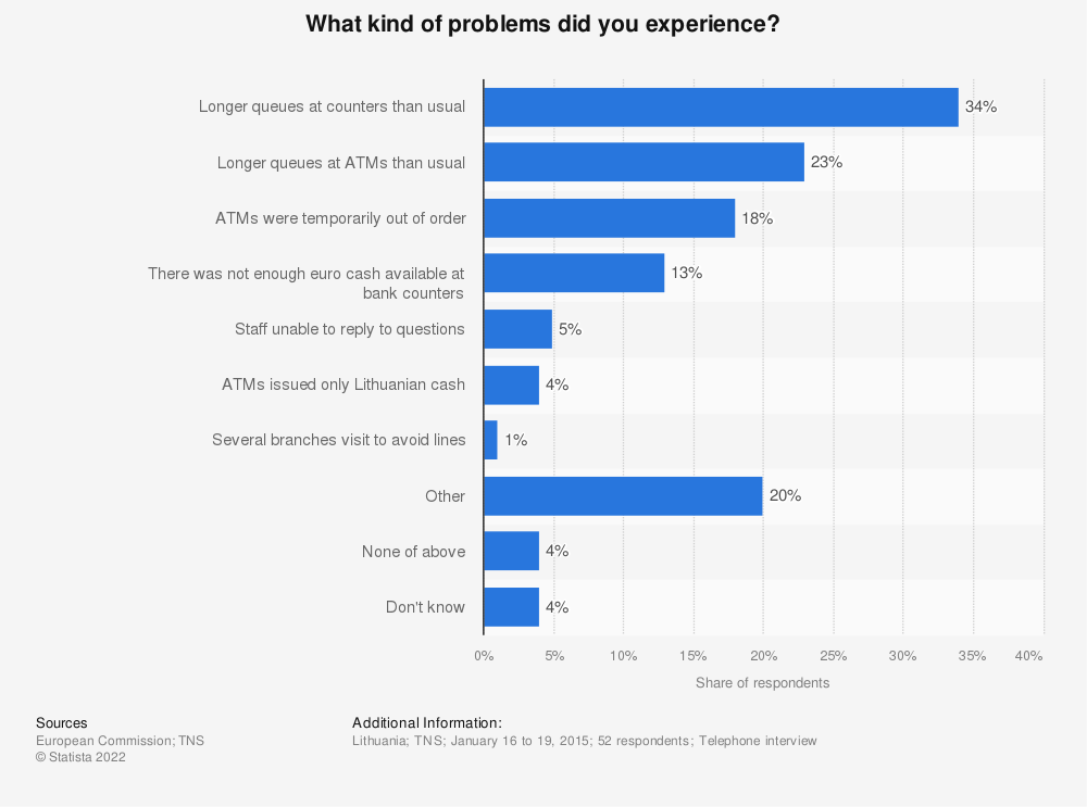 Statistic: What kind of problems did you experience? | Statista