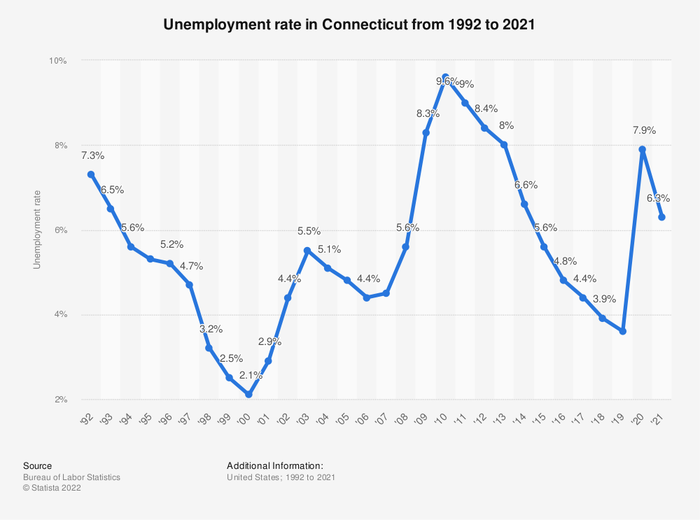 Statistic: Unemployment rate in Connecticut from 1992 to 2018 | Statista