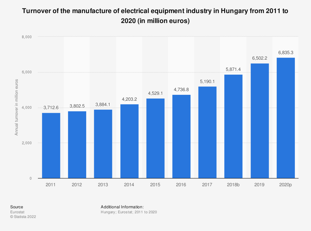 Statistic: Turnover of the manufacture of electrical equipment industry in Hungary from 2008 to 2016 (in million euros) | Statista