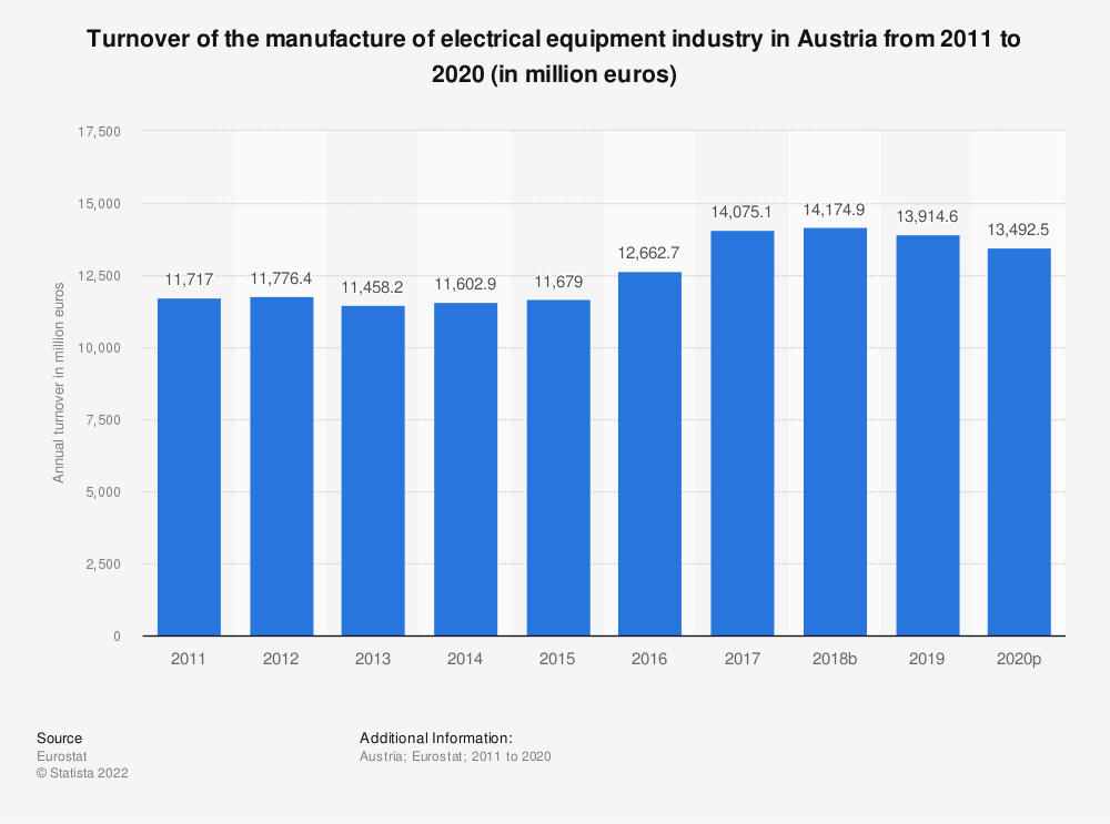 Statistic: Turnover of the manufacture of electrical equipment industry in Austria from 2008 to 2016 (in million euros) | Statista